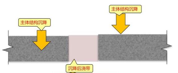 什么是后浇带,后浇带的形式分类如何?