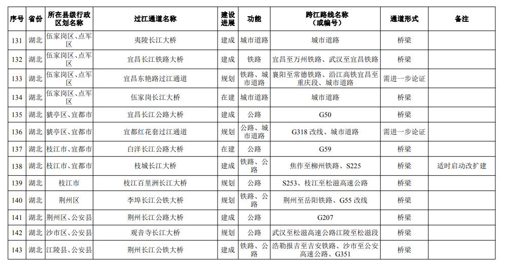国家发改委关于2025年长江干线桥梁规划