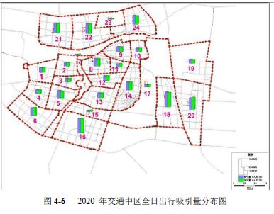 城市道路交通量预测方法总结、四阶段法