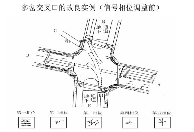 市政道路交叉口如何进行渠化设计(各种形式工程实例)