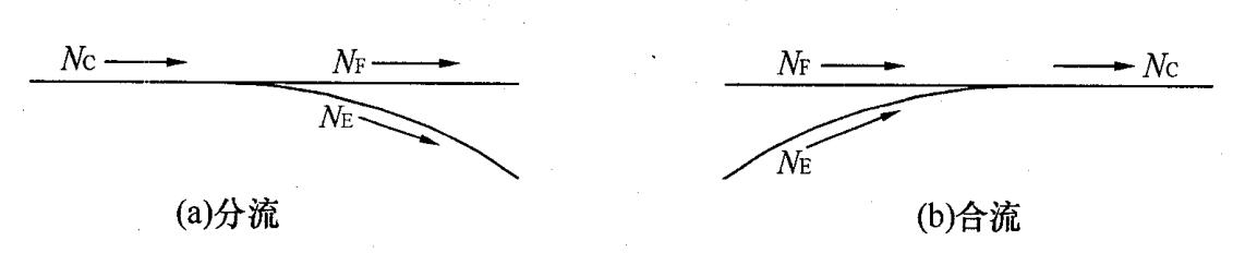 基本车道数的平衡和连续规定