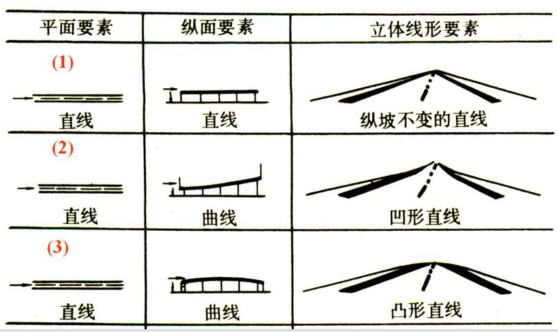 什么是平纵线形组合设计
