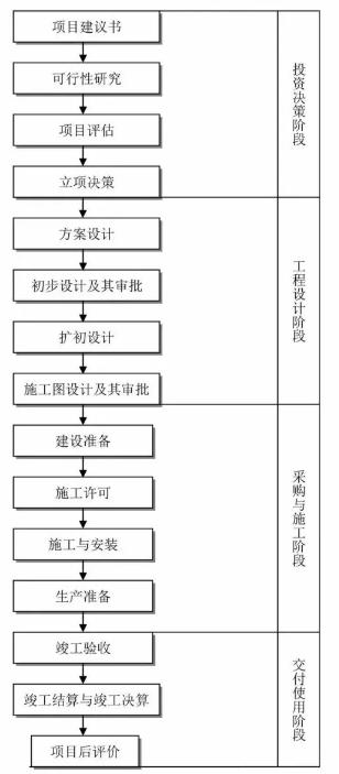 工程建设项目管理流程