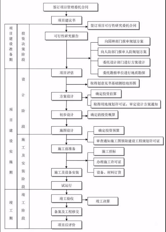 项目管理基本流程