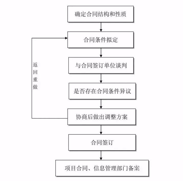 工程建设合同签订流程
