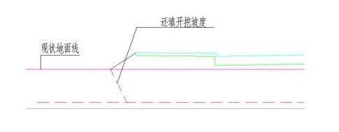 鸿业路易2018道路施工图设计 自定义清表厚度