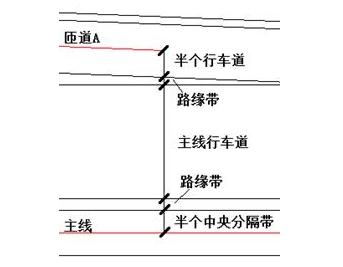 单喇叭互通立交设计基本流程