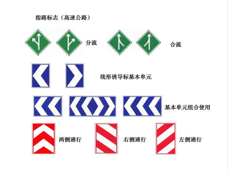 道路交通工程设计标志总结