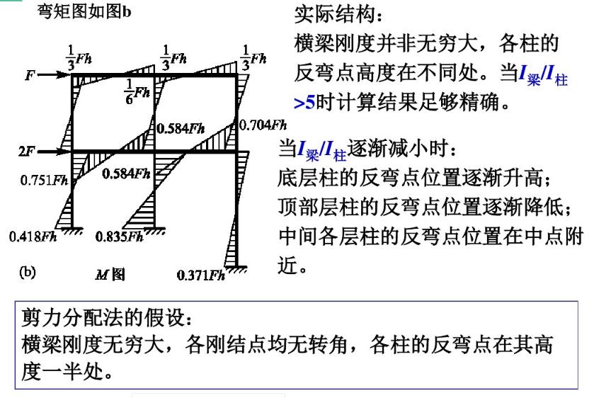 框架的剪力分配法原理