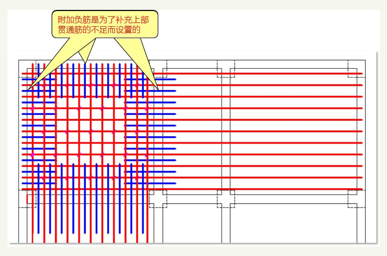 几张图了解钢筋混凝土板是如何配筋的?