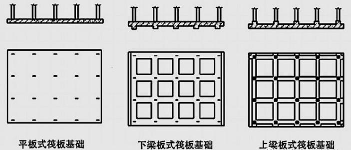 筏板基础的分类形式有哪些?