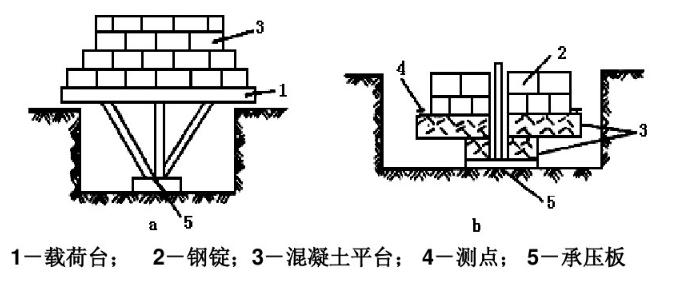 道路工程地基承载力的测试方法,浅层平板荷载试验总结