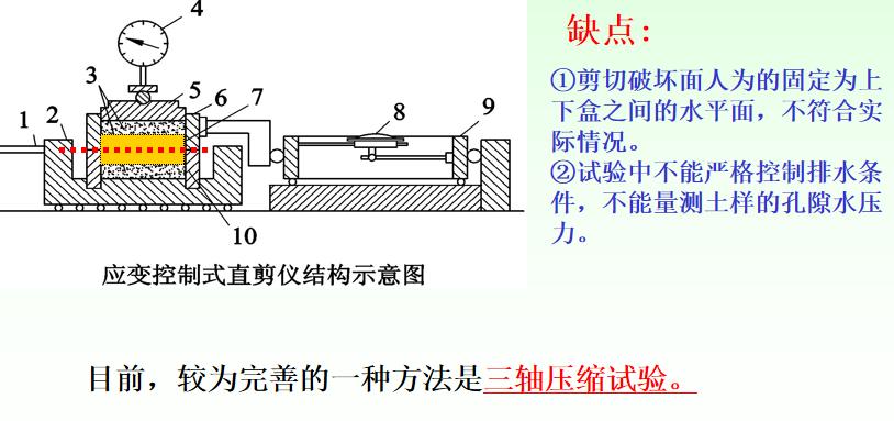 测量土体的抗剪强度指标内摩擦角和粘聚力,三轴压缩试验