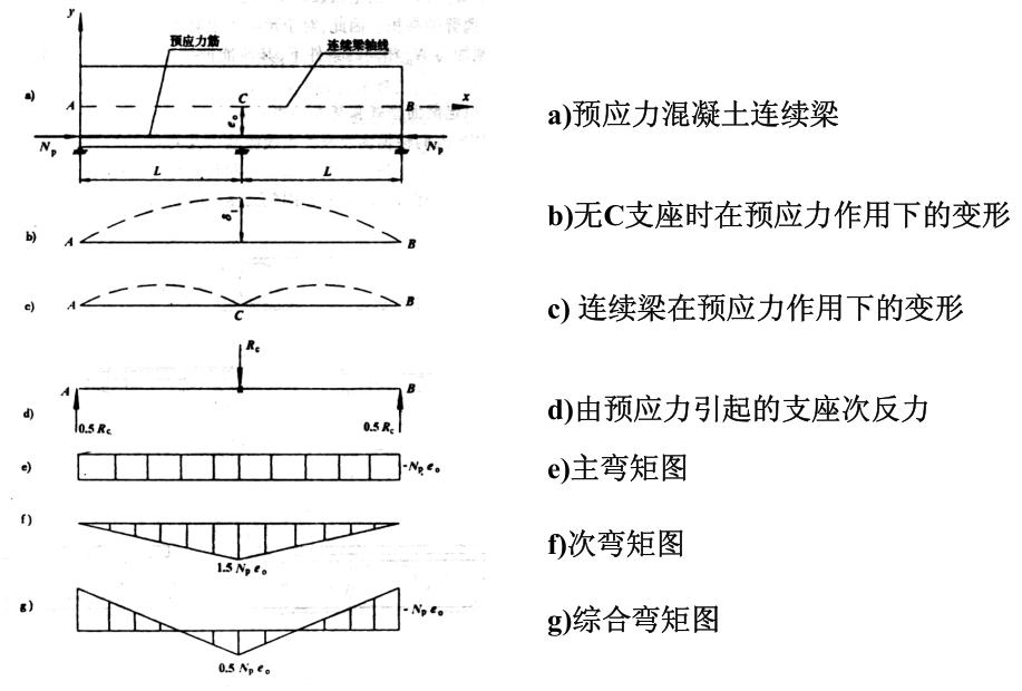 预应力混凝土桥梁次内力和次弯矩的解释