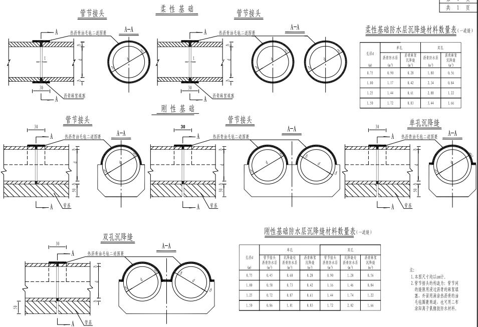 不同标准跨径盖板涵洞与圆管涵通用设计图下载