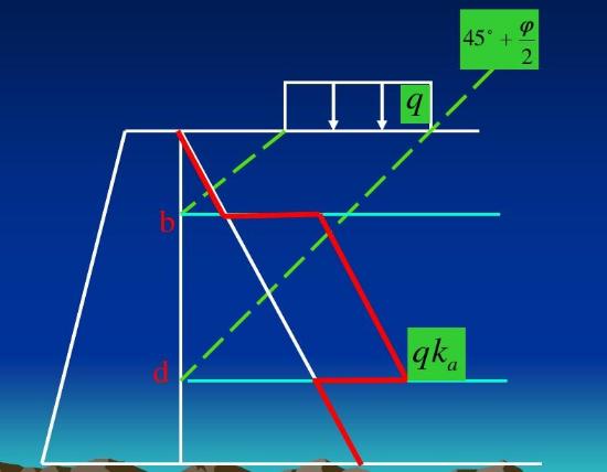 道路路基基坑工程支护结构的水土压力计算总结