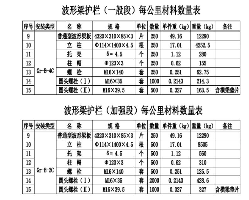 公路设计用的波形梁护栏工程数量表